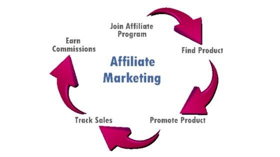 Affiliate Marketing Work Process